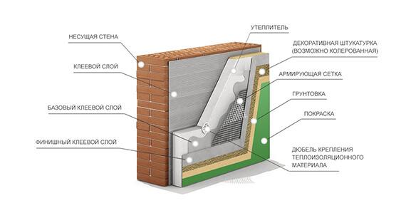Отделка по технологии мокрого фасада